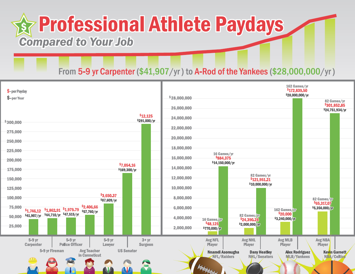 athletes overpaid 1 After all, the salary of one professional athlete would be enough to help an   many will tell you that they think athletes are overpaid and in the.